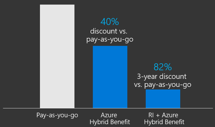 Potential Savings with Azure Reserved VM Instances
